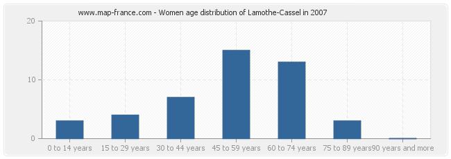 Women age distribution of Lamothe-Cassel in 2007