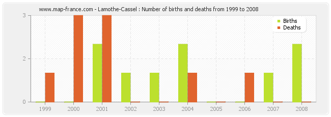 Lamothe-Cassel : Number of births and deaths from 1999 to 2008