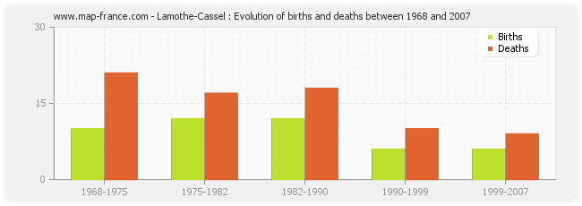 Lamothe-Cassel : Evolution of births and deaths between 1968 and 2007