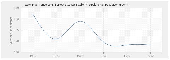 Lamothe-Cassel : Cubic interpolation of population growth
