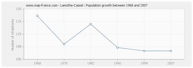 Population Lamothe-Cassel