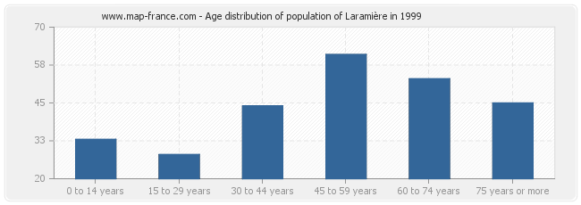 Age distribution of population of Laramière in 1999