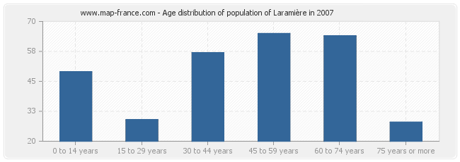 Age distribution of population of Laramière in 2007