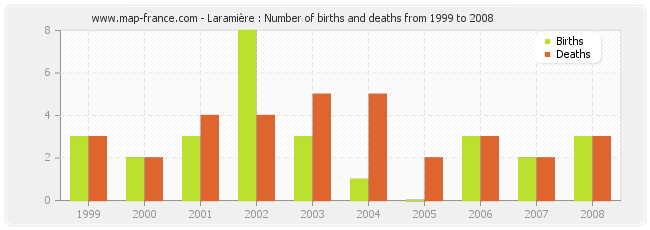Laramière : Number of births and deaths from 1999 to 2008