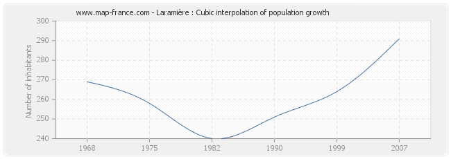 Laramière : Cubic interpolation of population growth