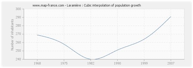 Laramière : Cubic interpolation of population growth