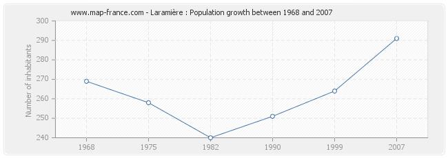 Population Laramière