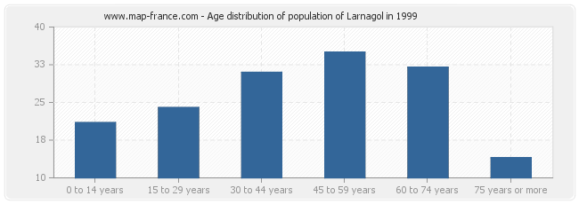 Age distribution of population of Larnagol in 1999