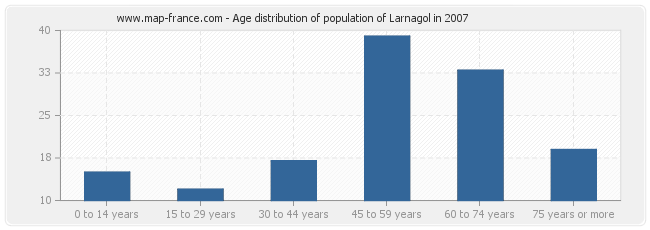 Age distribution of population of Larnagol in 2007