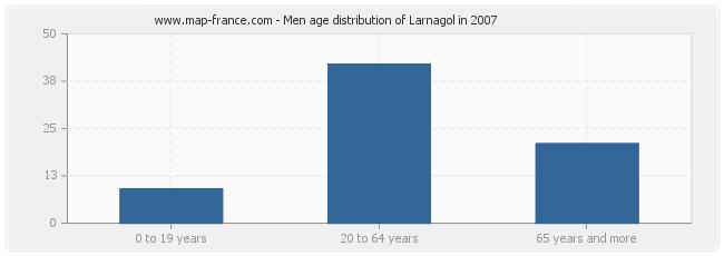 Men age distribution of Larnagol in 2007