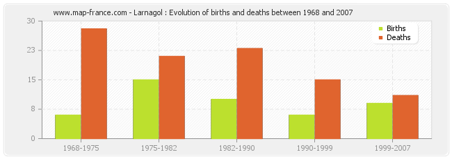Larnagol : Evolution of births and deaths between 1968 and 2007