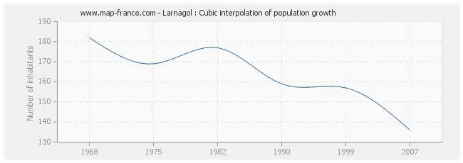 Larnagol : Cubic interpolation of population growth
