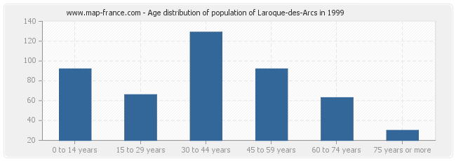 Age distribution of population of Laroque-des-Arcs in 1999