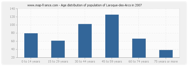 Age distribution of population of Laroque-des-Arcs in 2007