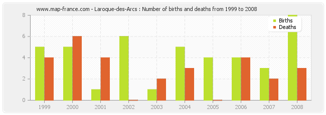 Laroque-des-Arcs : Number of births and deaths from 1999 to 2008