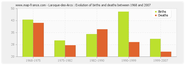 Laroque-des-Arcs : Evolution of births and deaths between 1968 and 2007