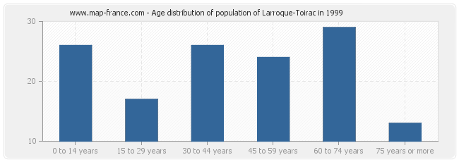 Age distribution of population of Larroque-Toirac in 1999