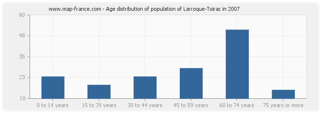 Age distribution of population of Larroque-Toirac in 2007