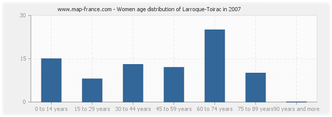 Women age distribution of Larroque-Toirac in 2007