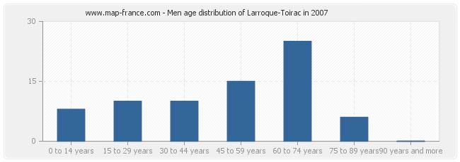 Men age distribution of Larroque-Toirac in 2007