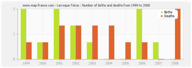 Larroque-Toirac : Number of births and deaths from 1999 to 2008