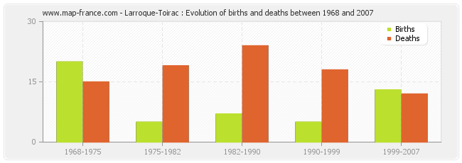 Larroque-Toirac : Evolution of births and deaths between 1968 and 2007