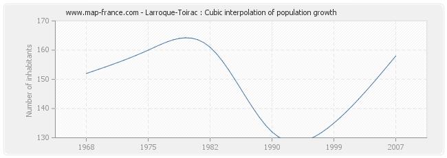 Larroque-Toirac : Cubic interpolation of population growth