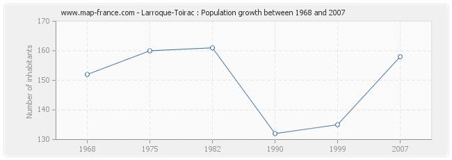 Population Larroque-Toirac