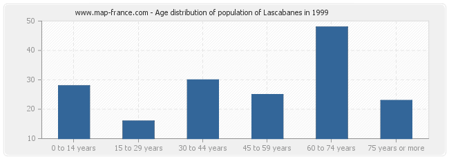 Age distribution of population of Lascabanes in 1999
