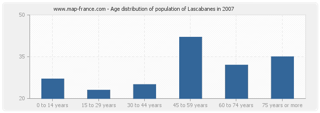 Age distribution of population of Lascabanes in 2007