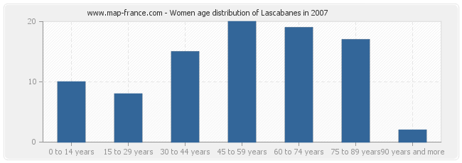 Women age distribution of Lascabanes in 2007