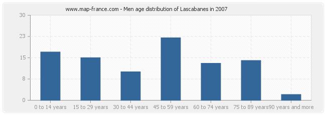 Men age distribution of Lascabanes in 2007
