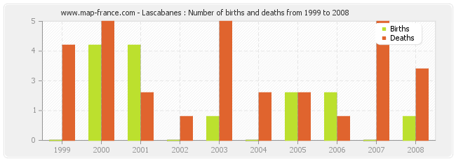 Lascabanes : Number of births and deaths from 1999 to 2008