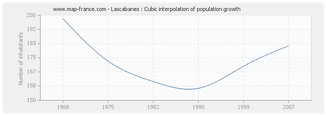 Lascabanes : Cubic interpolation of population growth