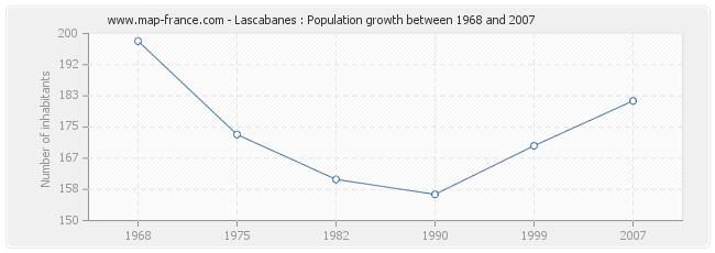 Population Lascabanes