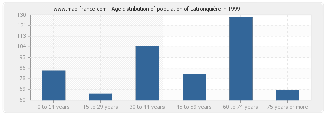 Age distribution of population of Latronquière in 1999
