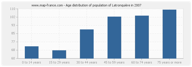 Age distribution of population of Latronquière in 2007