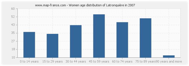 Women age distribution of Latronquière in 2007