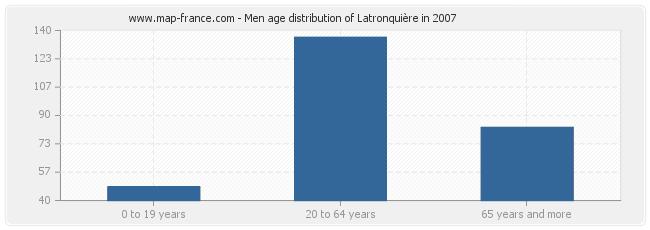 Men age distribution of Latronquière in 2007