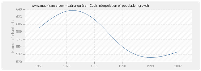 Latronquière : Cubic interpolation of population growth