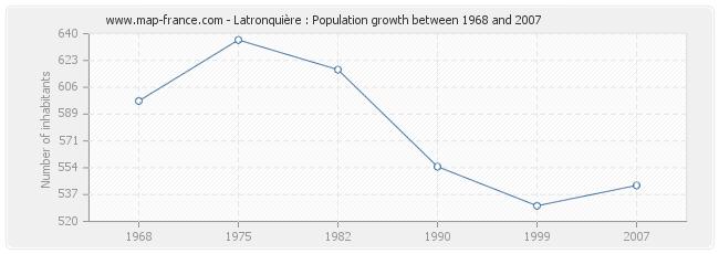 Population Latronquière