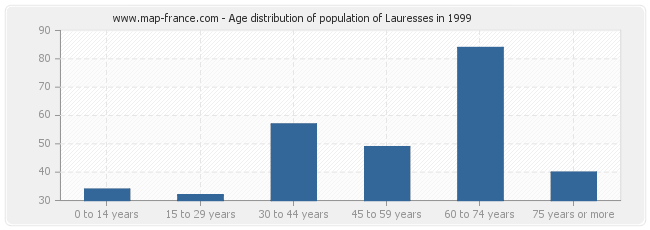 Age distribution of population of Lauresses in 1999