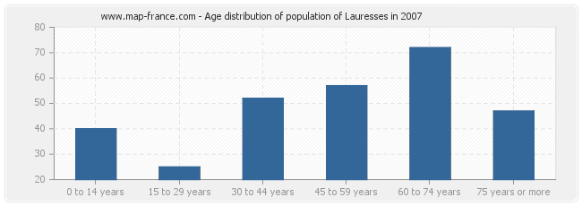Age distribution of population of Lauresses in 2007