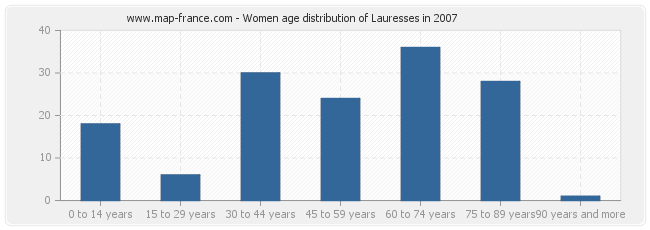 Women age distribution of Lauresses in 2007