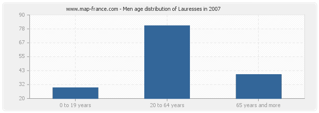 Men age distribution of Lauresses in 2007