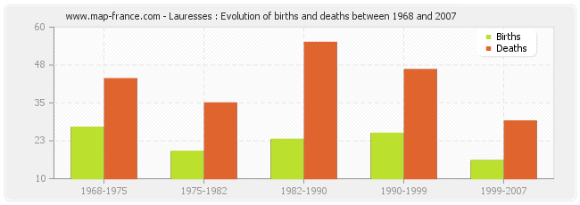 Lauresses : Evolution of births and deaths between 1968 and 2007