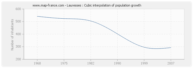Lauresses : Cubic interpolation of population growth