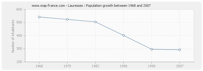 Population Lauresses