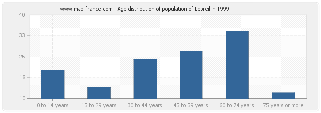 Age distribution of population of Lebreil in 1999