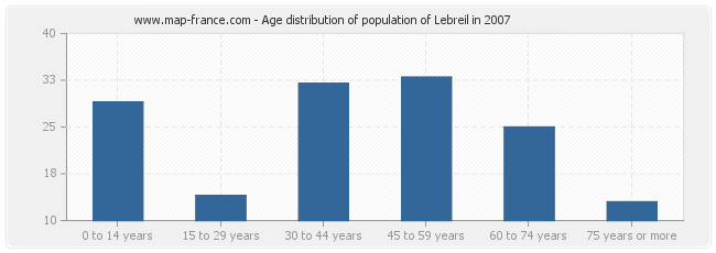 Age distribution of population of Lebreil in 2007